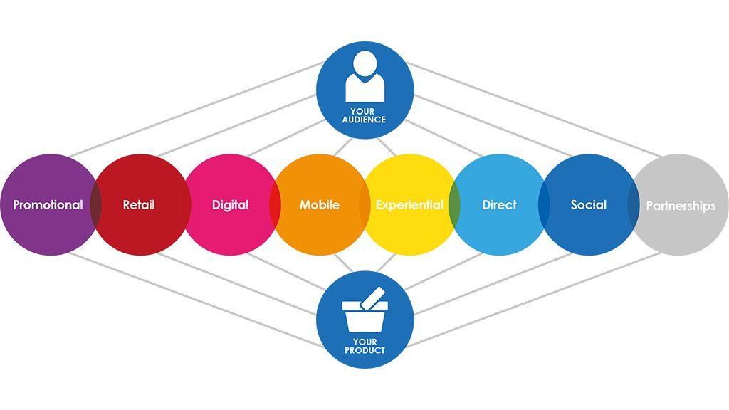 marketing-multichannel